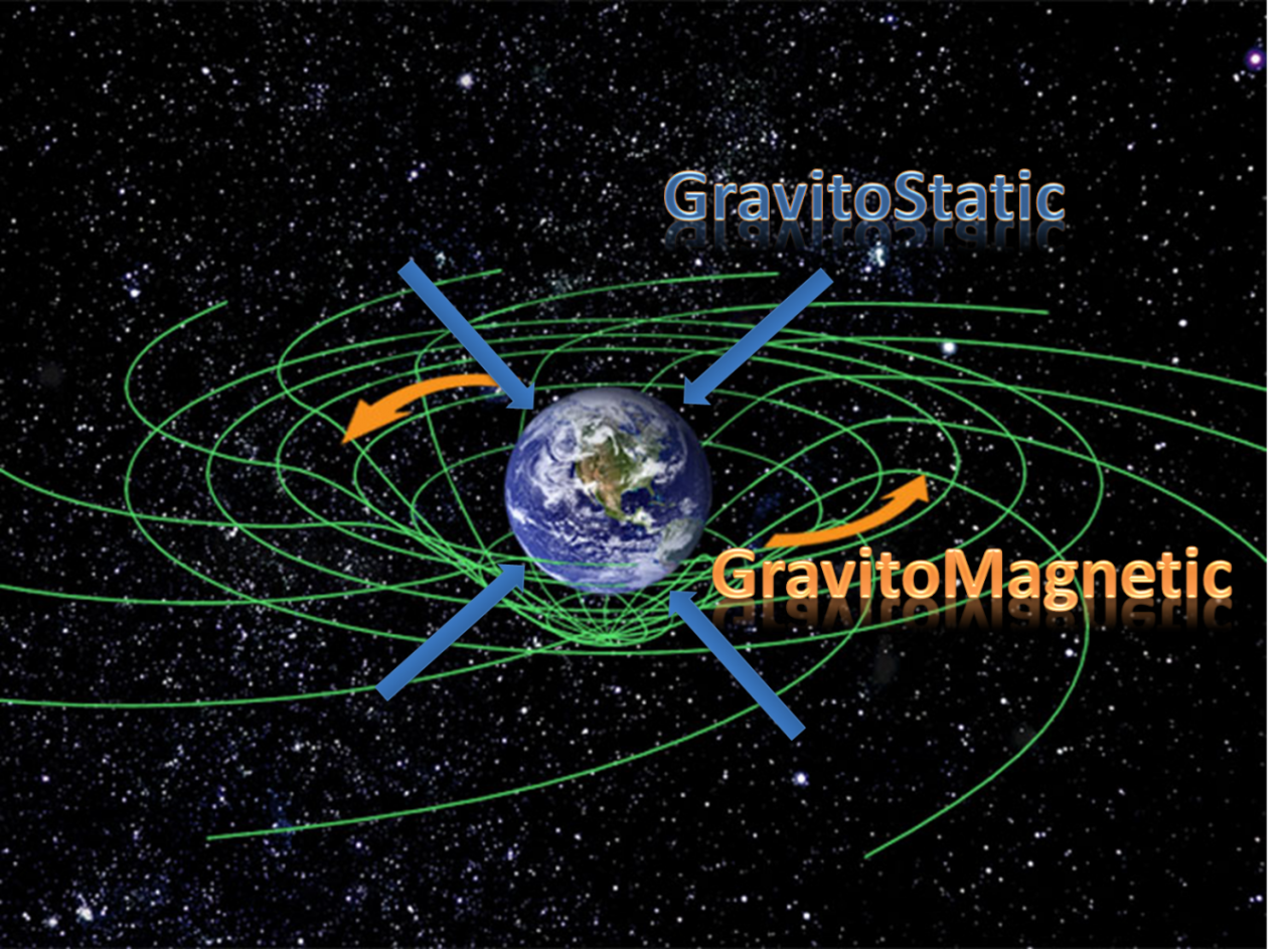 The butt-anchoring stagrav field shown with the twisting maggrav field