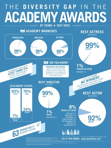 Academy Awards Infographic 18 24 - FINAL - REVISED 2-18-2015