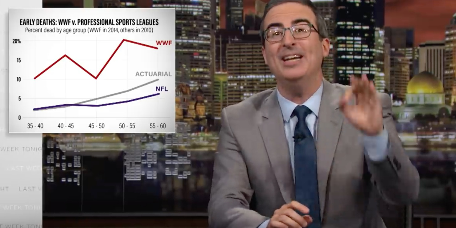 Early Deaths of WWE Image John Oliver
